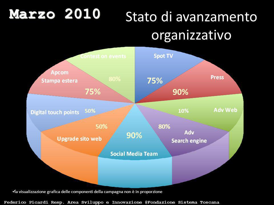 90% 80% 10% 50% la visualizzazione grafica delle componenti della campagna non è in proporzione Stato di avanzamento organizzativo 80% 75% 90% 75% Mar
