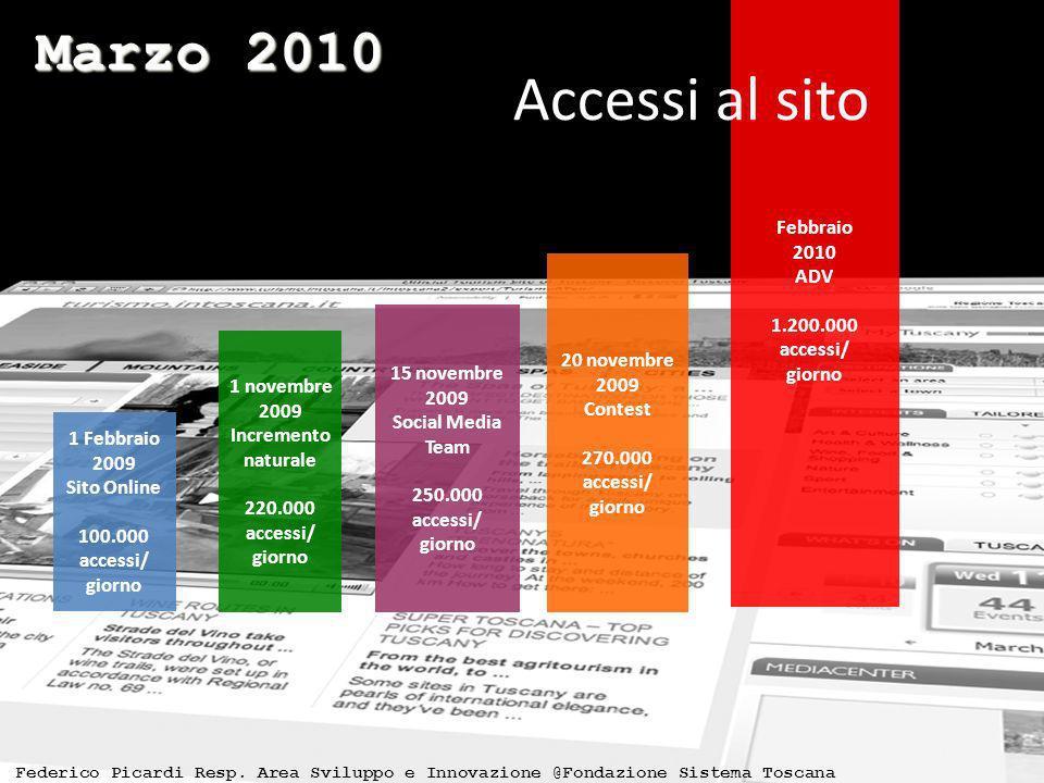 1 Febbraio 2009 Sito Online 100.000 accessi/ giorno 1 novembre 2009 Incremento naturale 220.000 accessi/ giorno 15 novembre 2009 Social Media Team 250