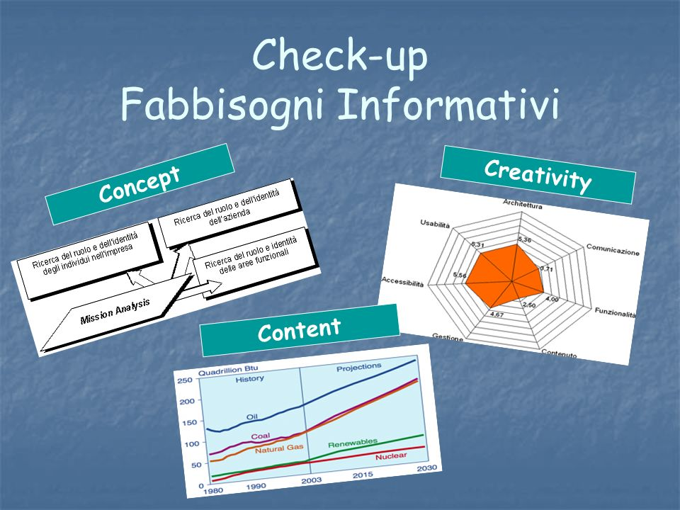 Check-up Fabbisogni Informativi Concept Creativity Content