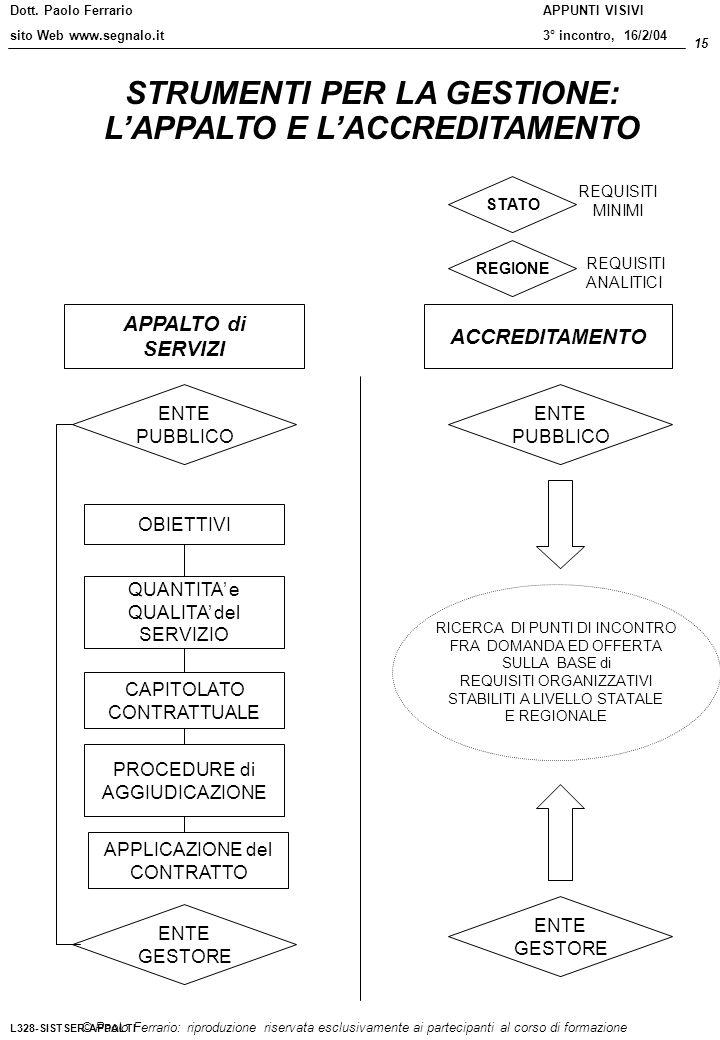 Dott. Paolo Ferrario sito Web www.segnalo.it 15 © Paolo Ferrario: riproduzione riservata esclusivamente ai partecipanti al corso di formazione APPUNTI