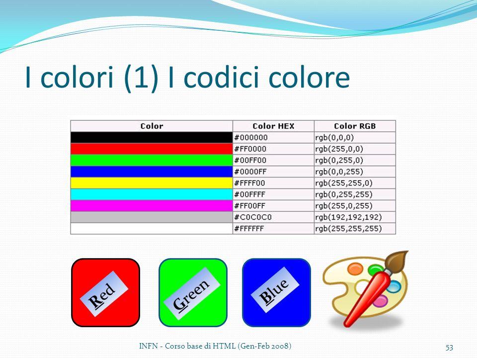 I colori (1) I codici colore Red Green Blue INFN - Corso base di HTML (Gen-Feb 2008)53
