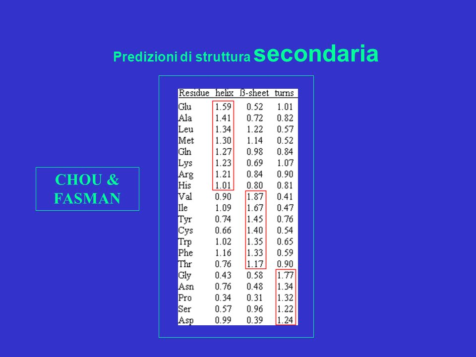Algoritmi predizione struttura secondaria
