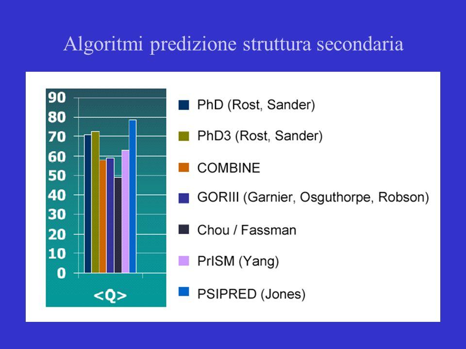 153320+1062164 sequenze proteiche conosciute SwissProt +Trembl 26059 strutture conosciute Tecniche lunghe per determinare la struttura delle proteine (NMR, Cristallografia) Incapacità di prevedere il folding di una proteina Questo ha portato alla necessità di sviluppare una nuova metodologia.