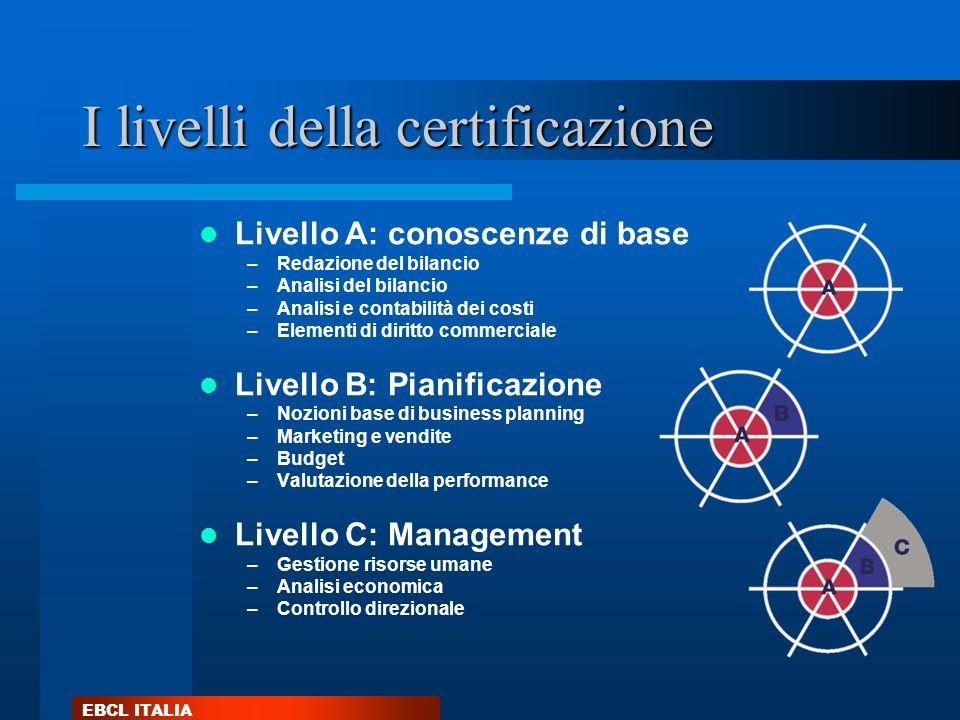 EBCL ITALIA I livelli della certificazione Livello A: conoscenze di base –Redazione del bilancio –Analisi del bilancio –Analisi e contabilità dei cost