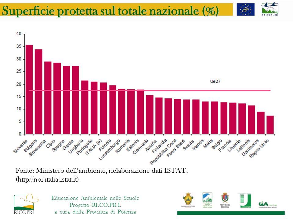 Superficie protetta sul totale nazionale (%) Fonte: Ministero dellambiente, rielaborazione dati ISTAT, (http//noi-italia.istat.it) Educazione Ambientale nelle Scuole Progetto RI.CO.PR.I.