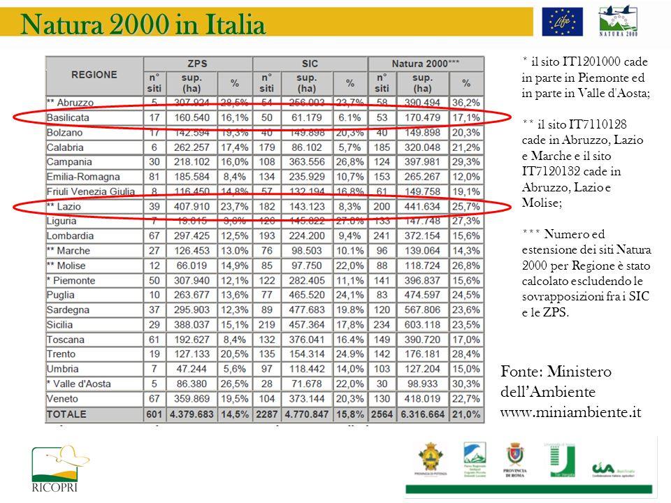 Natura 2000 in Italia Fonte: Ministero dellAmbiente www.miniambiente.it * il sito IT1201000 cade in parte in Piemonte ed in parte in Valle d Aosta; ** il sito IT7110128 cade in Abruzzo, Lazio e Marche e il sito IT7120132 cade in Abruzzo, Lazio e Molise; *** Numero ed estensione dei siti Natura 2000 per Regione è stato calcolato escludendo le sovrapposizioni fra i SIC e le ZPS.
