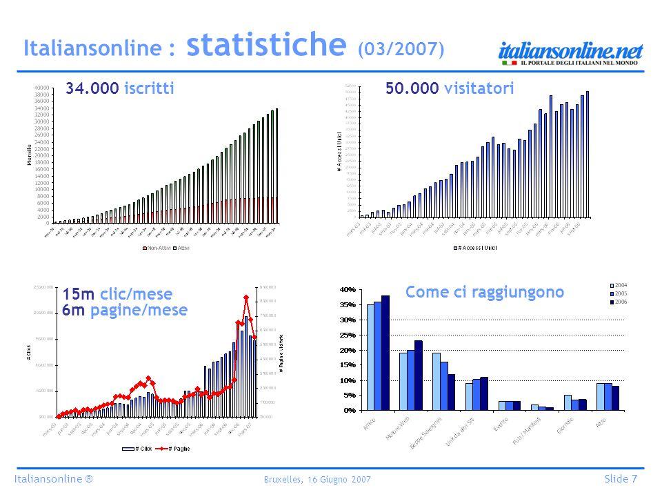 Italiansonline ® Bruxelles, 16 Giugno 2007 Slide 7 Italiansonline : statistiche (03/2007) 34.000 iscritti50.000 visitatori 15m clic/mese 6m pagine/mese Come ci raggiungono