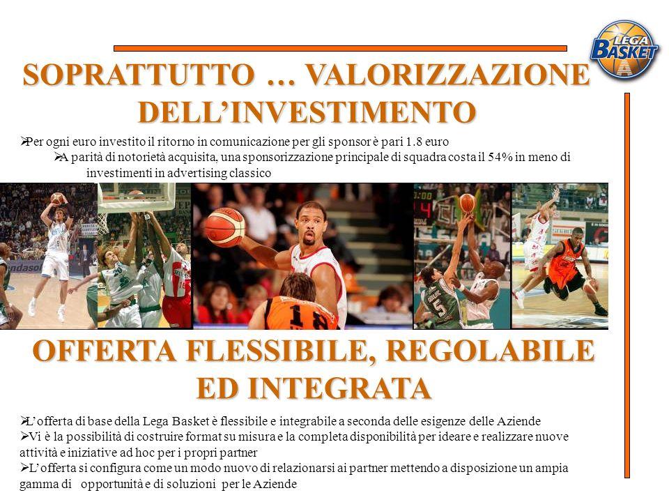 SOPRATTUTTO … VALORIZZAZIONE DELLINVESTIMENTO Per ogni euro investito il ritorno in comunicazione per gli sponsor è pari 1.8 euro A parità di notoriet