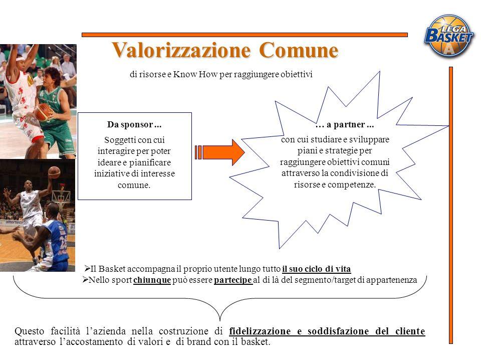 Valorizzazione Comune Valorizzazione Comune di risorse e Know How per raggiungere obiettivi Il Basket accompagna il proprio utente lungo tutto il suo