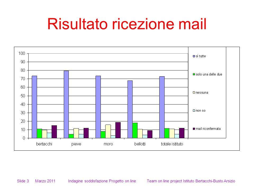 Risultato ricezione mail Slide 3 Marzo 2011 Indagine soddisfazione Progetto on line Team on line project Istituto Bertacchi-Busto Arsizio