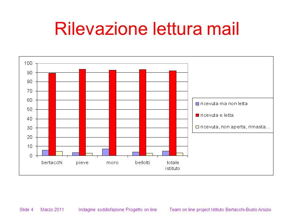 Rilevazione lettura mail Slide 4 Marzo 2011 Indagine soddisfazione Progetto on line Team on line project Istituto Bertacchi-Busto Arsizio