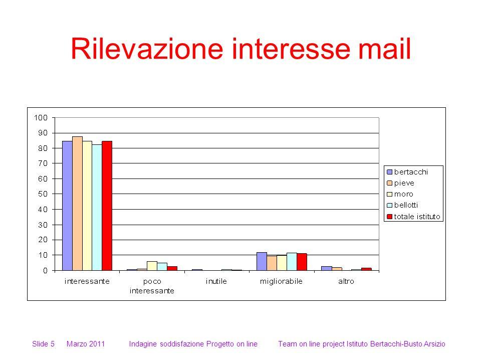 Rilevazione interesse mail Slide 5 Marzo 2011 Indagine soddisfazione Progetto on line Team on line project Istituto Bertacchi-Busto Arsizio