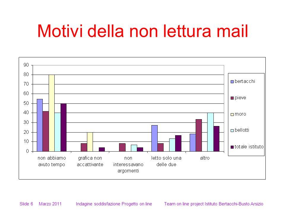 Motivi della non lettura mail Slide 6 Marzo 2011 Indagine soddisfazione Progetto on line Team on line project Istituto Bertacchi-Busto Arsizio