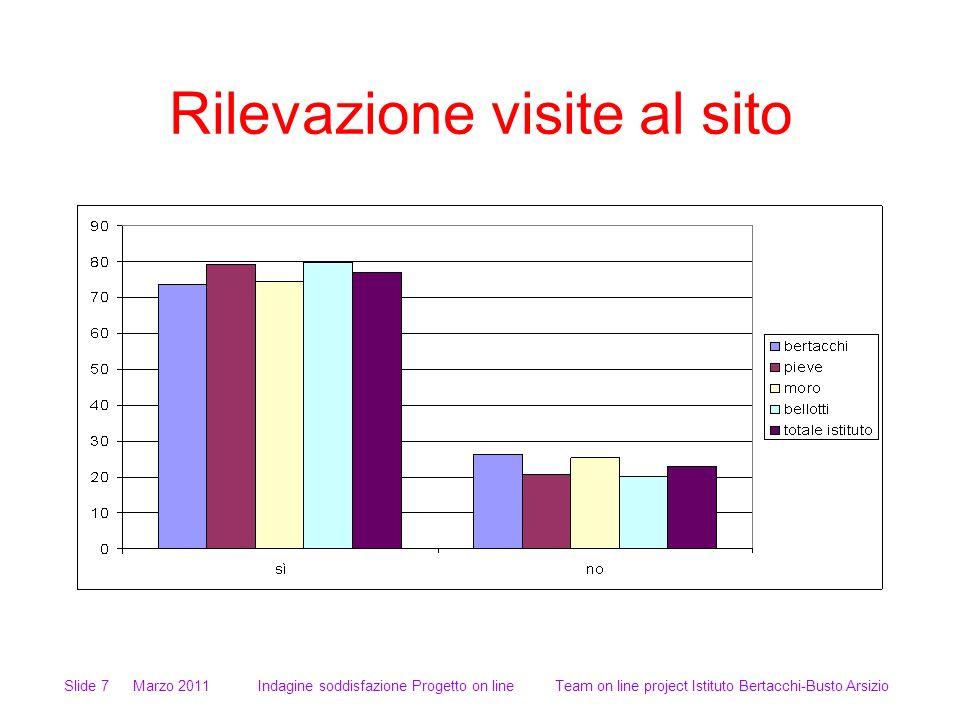 Rilevazione visite al sito Slide 7 Marzo 2011 Indagine soddisfazione Progetto on line Team on line project Istituto Bertacchi-Busto Arsizio