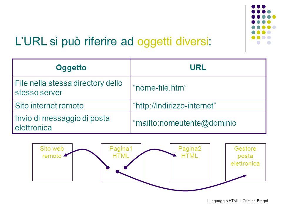 Il linguaggio HTML - Cristina Fregni OggettoURL File nella stessa directory dello stesso server nome-file.htm Sito internet remotohttp://indirizzo-int