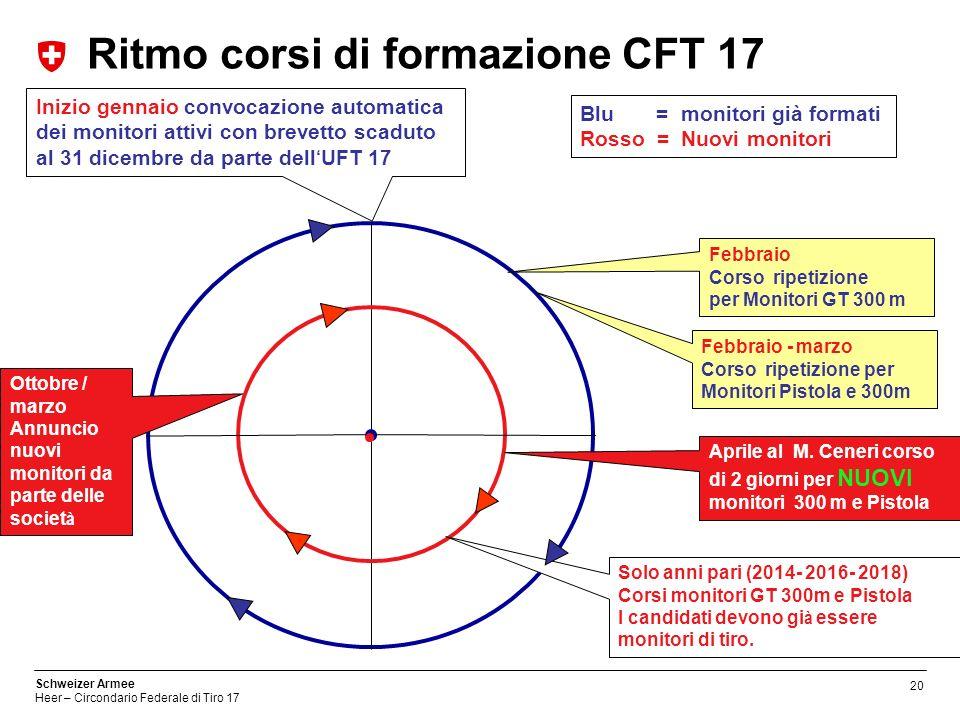 20 Schweizer Armee Heer – Circondario Federale di Tiro 17 Blu = monitori già formati Rosso = Nuovi monitori Ritmo corsi di formazione CFT 17 Inizio ge