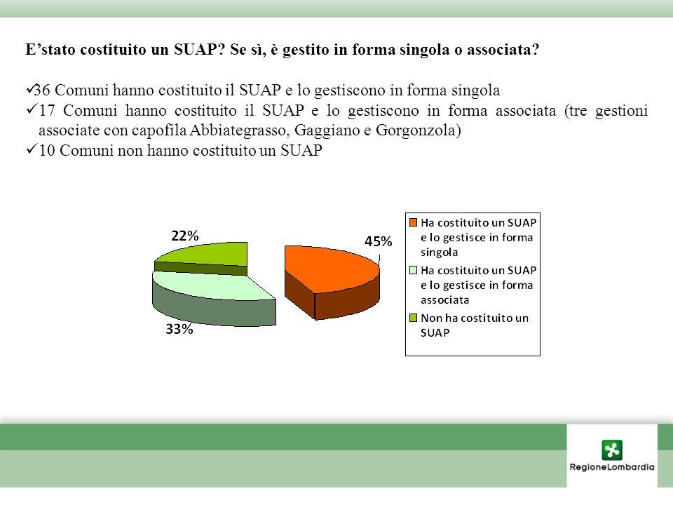 Estato costituito un SUAP. Se sì, è gestito in forma singola o associata.