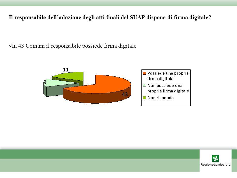 Il responsabile delladozione degli atti finali del SUAP dispone di firma digitale.