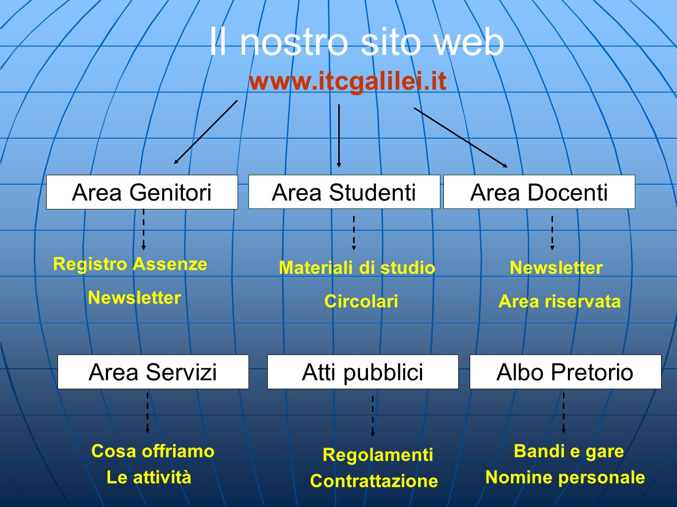 Il nostro sito web www.itcgalilei.it Area GenitoriArea StudentiArea Docenti Registro Assenze Newsletter Materiali di studio Circolari Newsletter Area