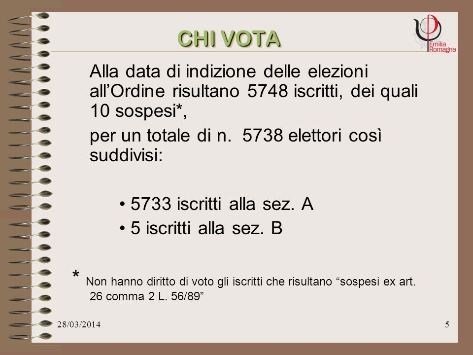 28/03/20145 CHI VOTA Alla data di indizione delle elezioni allOrdine risultano 5748 iscritti, dei quali 10 sospesi*, per un totale di n.