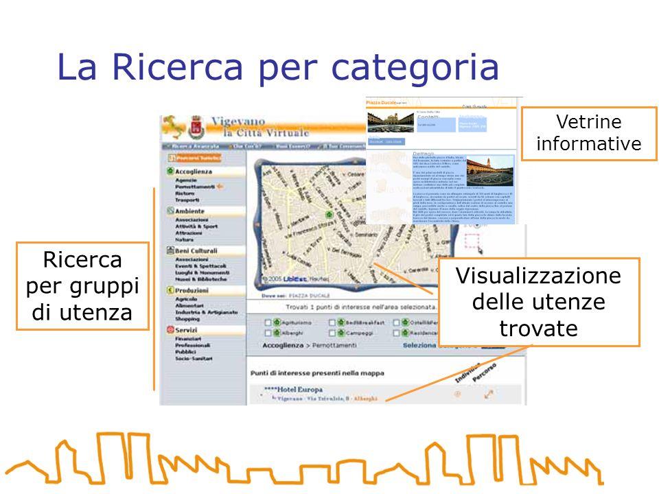 La Ricerca per categoria Ricerca per gruppi di utenza Visualizzazione delle utenze trovate Vetrine informative