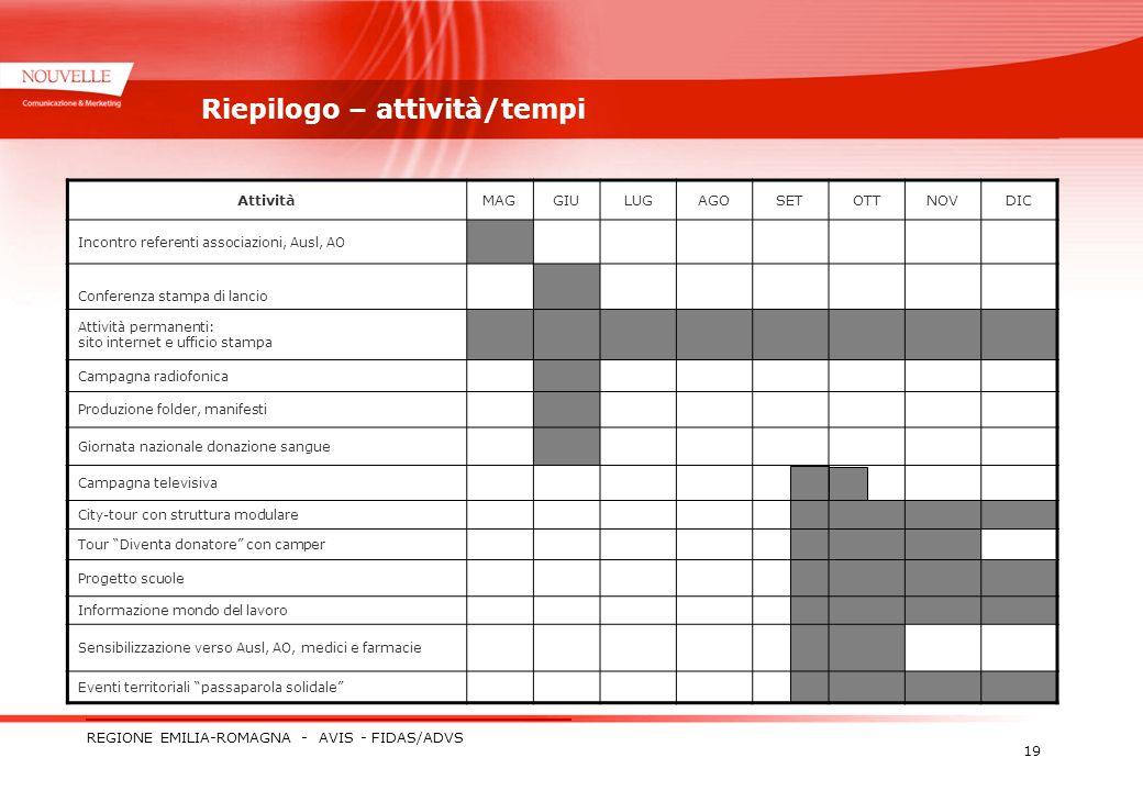 REGIONE EMILIA-ROMAGNA - AVIS - FIDAS/ADVS 19 Riepilogo – attività/tempi AttivitàMAGGIULUGAGOSETOTTNOVDIC Incontro referenti associazioni, Ausl, AO Co