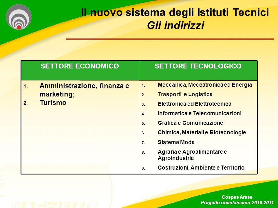 Il nuovo sistema degli Istituti Tecnici Gli indirizzi Cospes Arese Progetto orientamento 2010-2011 SETTORE ECONOMICOSETTORE TECNOLOGICO 1. Amministraz