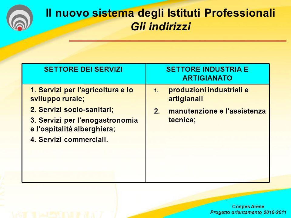 Il nuovo sistema degli Istituti Professionali Gli indirizzi Cospes Arese Progetto orientamento 2010-2011 SETTORE DEI SERVIZISETTORE INDUSTRIA E ARTIGI