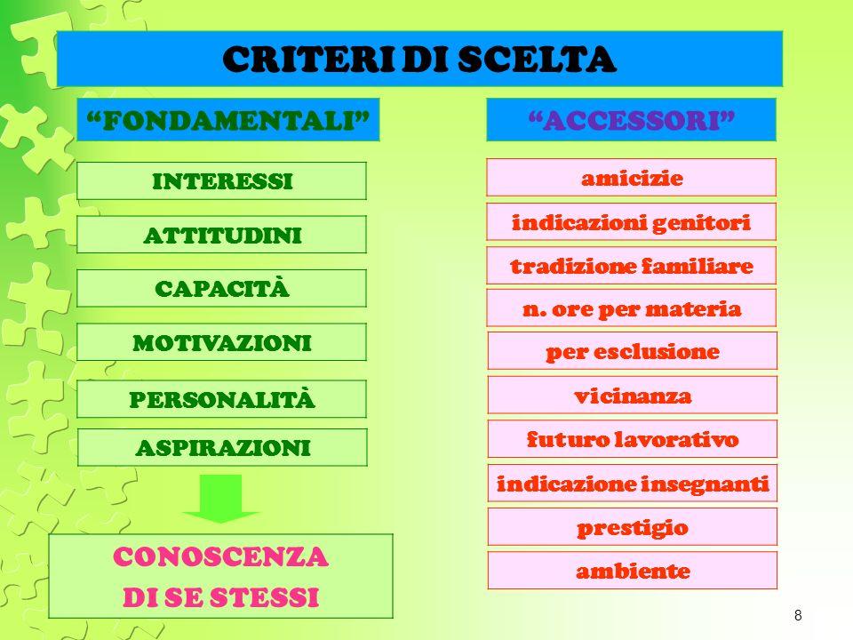 9 1.INTERESSI 2. ATTITUDINI 3. CAPACITA 3. CAPACITA 4.