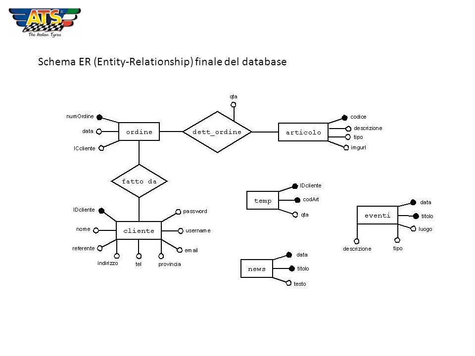 Schema ER (Entity-Relationship) finale del database