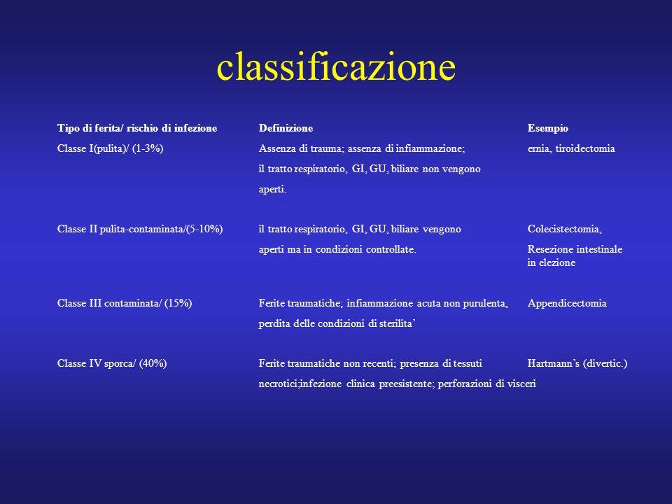classificazione Tipo di ferita/ rischio di infezioneDefinizioneEsempio Classe I(pulita)/ (1-3%)Assenza di trauma; assenza di infiammazione;ernia, tiroidectomia il tratto respiratorio, GI, GU, biliare non vengono aperti.