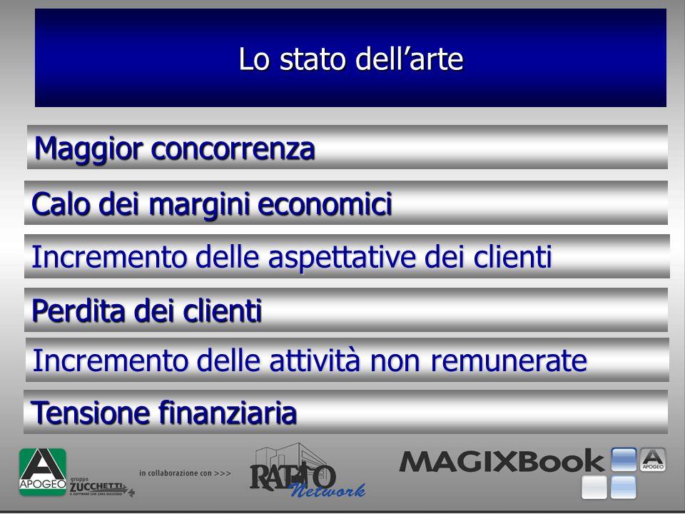 Incremento delle aspettative dei clienti Calo dei margini economici Maggior concorrenza Lo stato dellarte Perdita dei clienti Incremento delle attivit