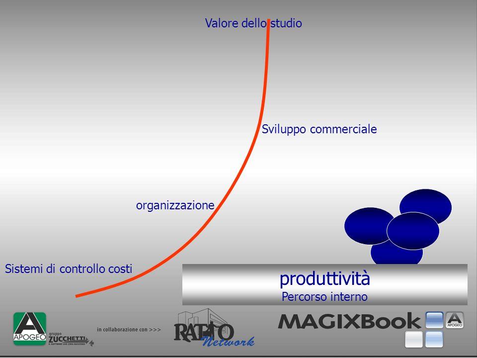 produttività Percorso interno Sistemi di controllo costi Sviluppo commerciale organizzazione Valore dello studio