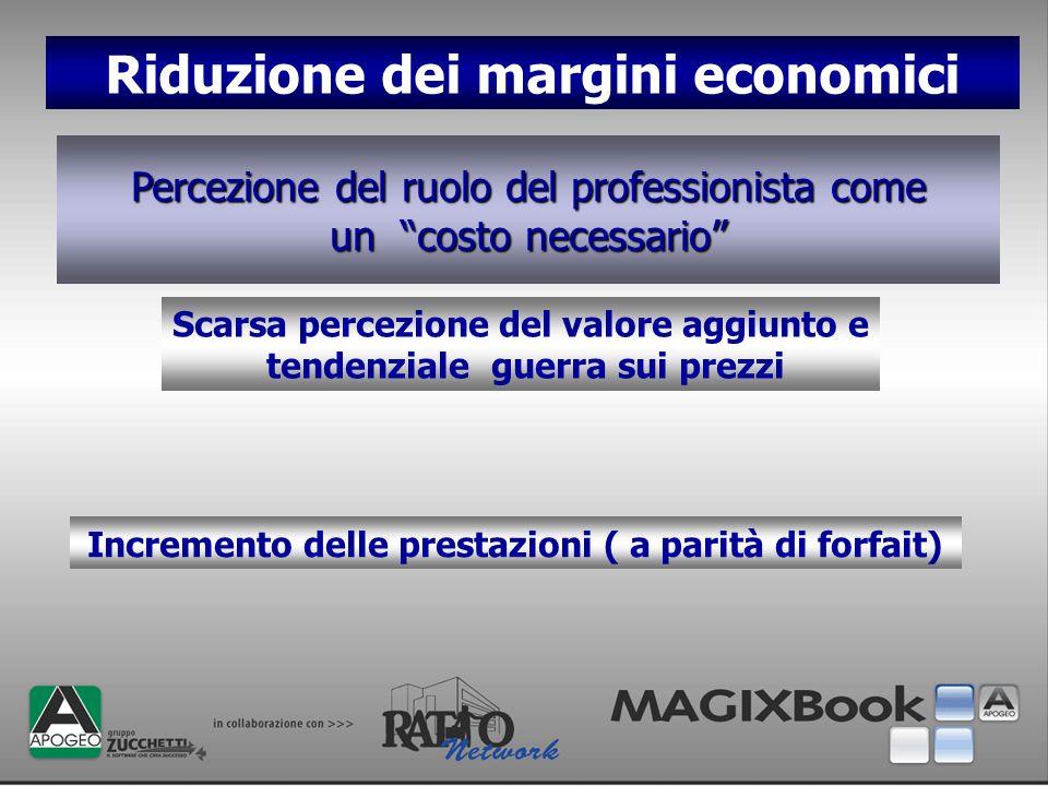 Riduzione dei margini economici Scarsa percezione del valore aggiunto e tendenziale guerra sui prezzi Incremento delle prestazioni ( a parità di forfa