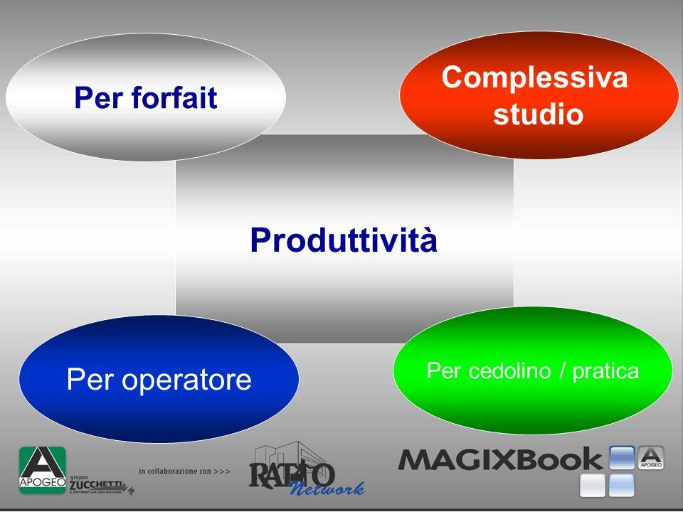 Produttività Per forfait Complessiva studio Per cedolino / pratica Per operatore