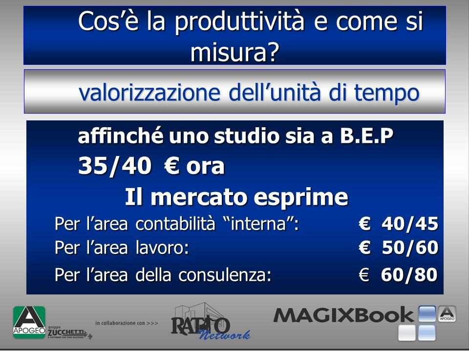 Cosè la produttività e come si misura? Cosè la produttività e come si misura? affinché uno studio sia a B.E.P affinché uno studio sia a B.E.P 35/40 or