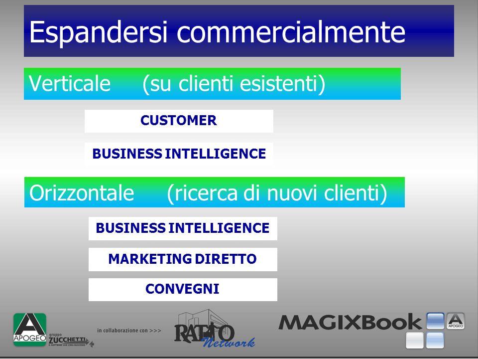 Espandersi commercialmente Verticale (su clienti esistenti) Orizzontale (ricerca di nuovi clienti) CUSTOMER BUSINESS INTELLIGENCE MARKETING DIRETTO CO