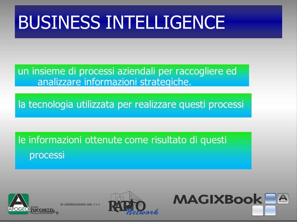 BUSINESS INTELLIGENCE un insieme di processi aziendali per raccogliere ed analizzare informazioni strategiche. la tecnologia utilizzata per realizzare