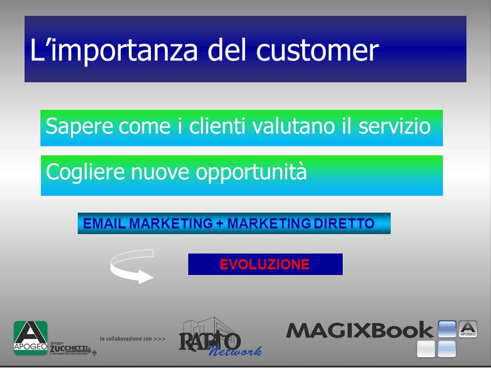 Limportanza del customer Sapere come i clienti valutano il servizio Cogliere nuove opportunità EVOLUZIONE EMAIL MARKETING + MARKETING DIRETTO