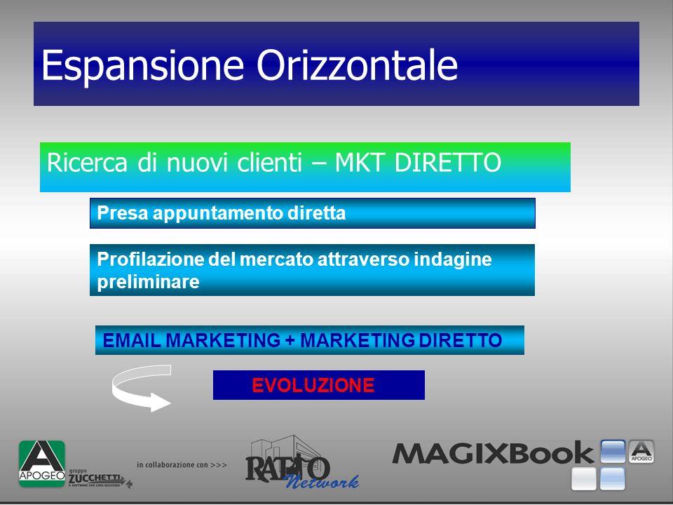 Espansione Orizzontale Ricerca di nuovi clienti – MKT DIRETTO Presa appuntamento diretta Profilazione del mercato attraverso indagine preliminare EVOL