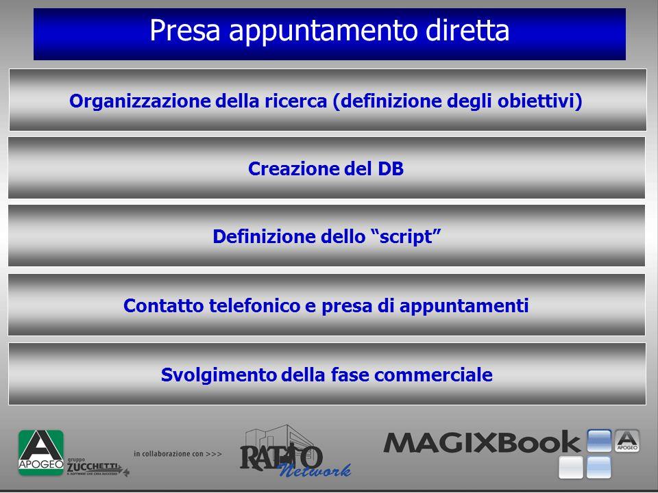 Presa appuntamento diretta Organizzazione della ricerca (definizione degli obiettivi) Creazione del DB Definizione dello script Contatto telefonico e