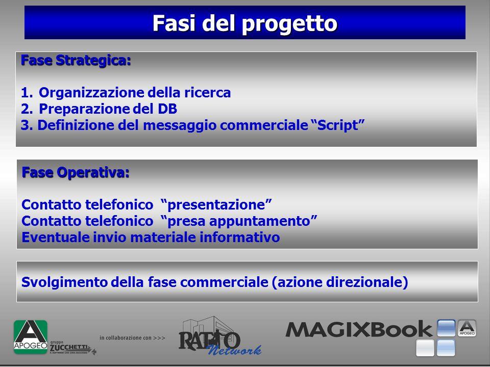 Fasi del progetto Fase Strategica: 1.Organizzazione della ricerca 2.Preparazione del DB 3. Definizione del messaggio commerciale Script Svolgimento de