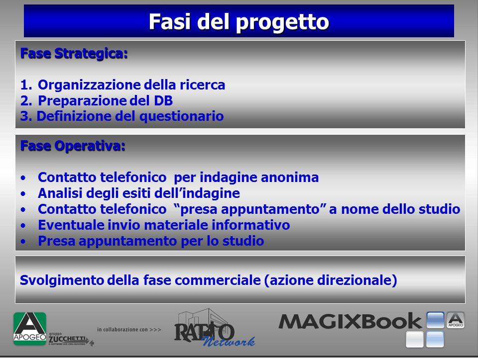 Fasi del progetto Fase Strategica: 1.Organizzazione della ricerca 2.Preparazione del DB 3. Definizione del questionario Svolgimento della fase commerc