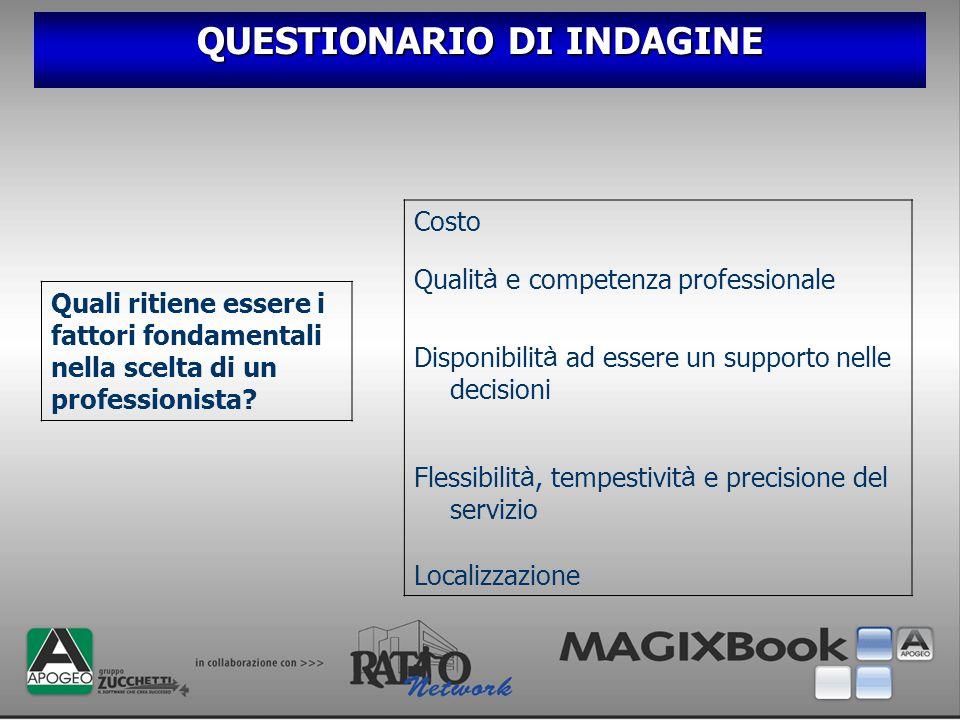 QUESTIONARIO DI INDAGINE Quali ritiene essere i fattori fondamentali nella scelta di un professionista? Costo Qualit à e competenza professionale Disp