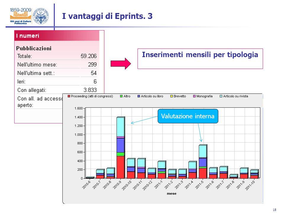18 Inserimenti mensili per tipologia Valutazione interna I vantaggi di Eprints. 3