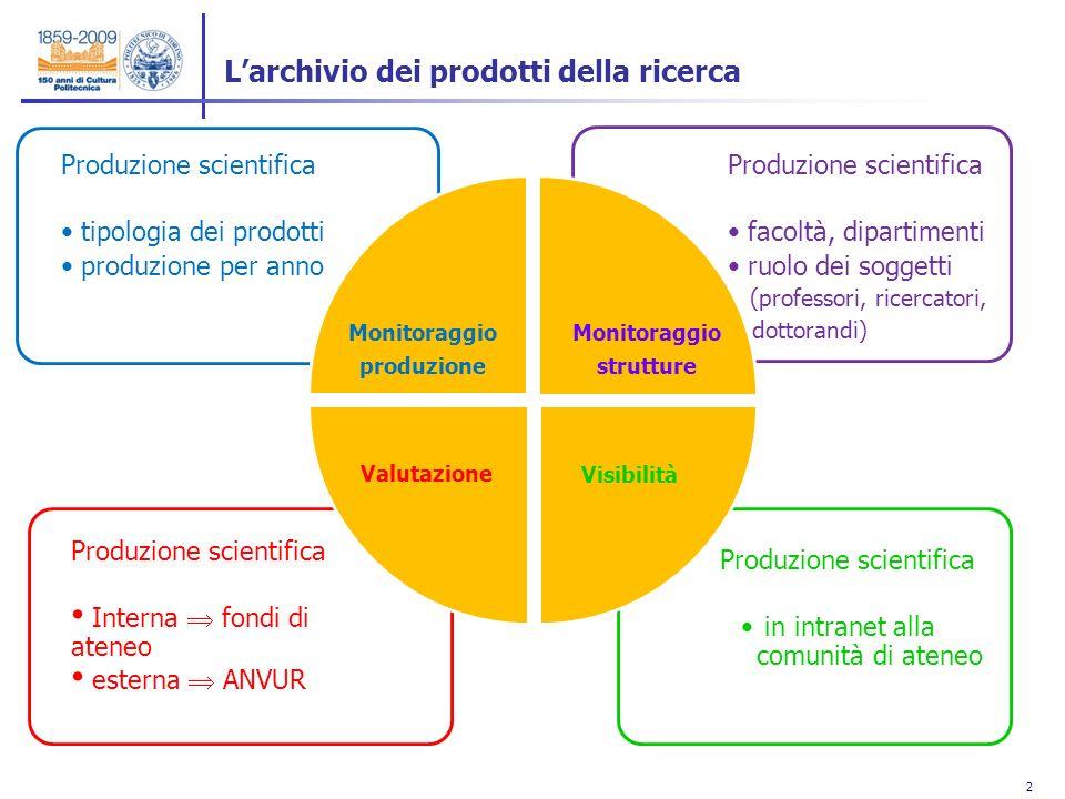 2 2 Produzione scientifica in intranet alla comunità di ateneo Produzione scientifica Interna fondi di ateneo esterna ANVUR Monitoraggio produzione Mo