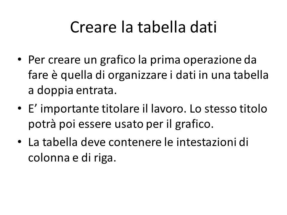 Creare la tabella dati Per creare un grafico la prima operazione da fare è quella di organizzare i dati in una tabella a doppia entrata.