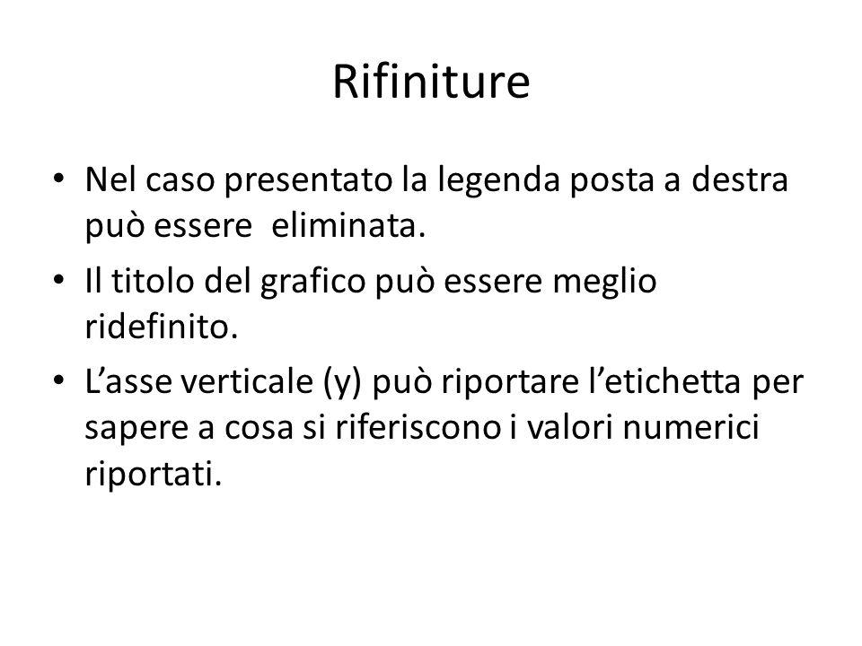 Rifiniture Nel caso presentato la legenda posta a destra può essere eliminata.
