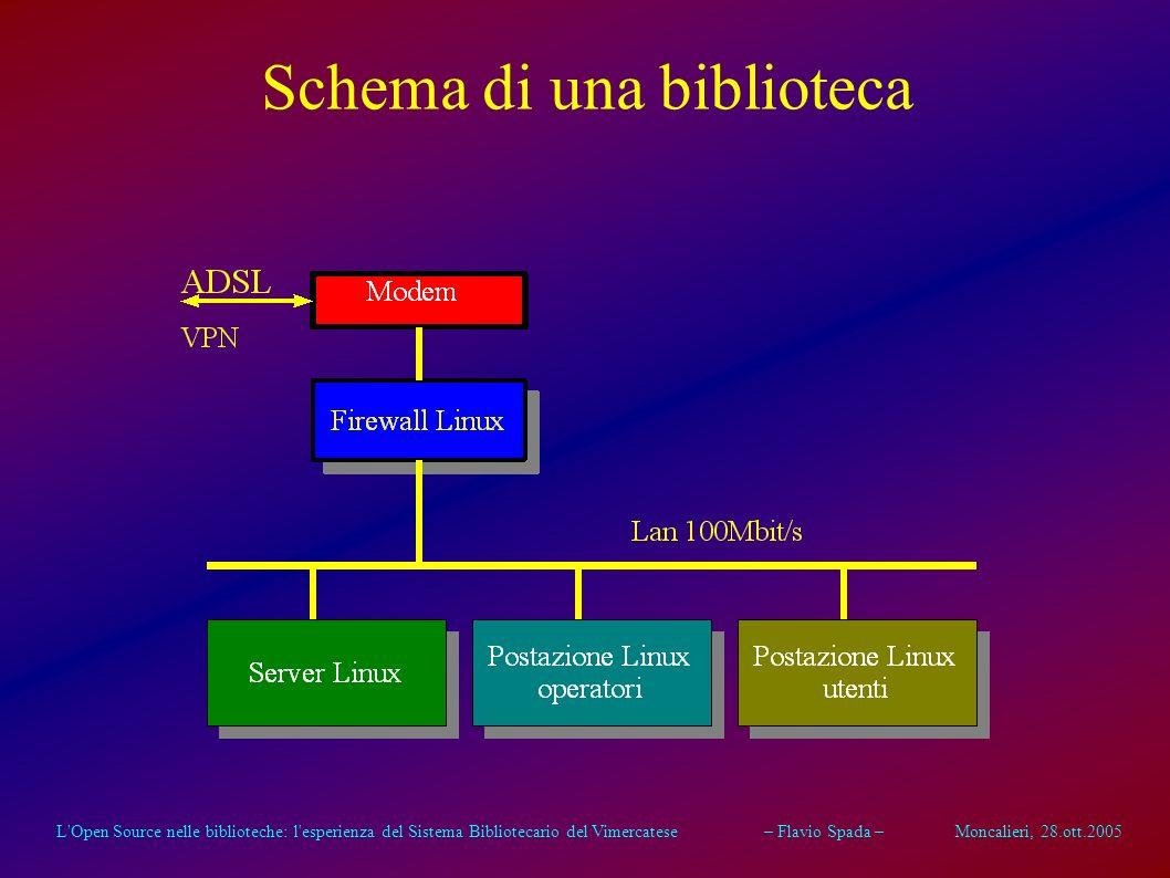 L Open Source nelle biblioteche: l esperienza del Sistema Bibliotecario del Vimercatese – Flavio Spada – Moncalieri, 28.ott.2005 Schema di una biblioteca