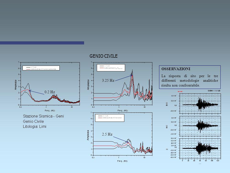 POLICLINICO UNIVERSITARIO 3.5 Hz OSSERVAZIONI La risposta di sito per le tre differenti metodologie analitiche risulta confrontabile in frequenza ma n